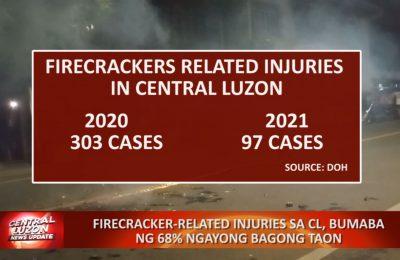Firecracker-related injuries sa Central Luzon, bumaba ng 68% ngayong Bagong Taon