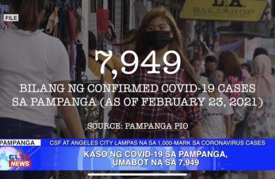 Kaso ng COVID-19 sa Pampanga, umabot na sa 7,949 | Pampanga News