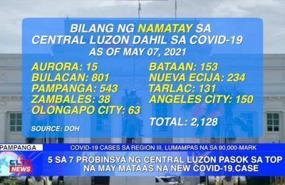 5 sa 7 probinsya ng Central Luzon pasok sa Top 20 na may mataas na new COVID-19 case | Central Luzon News