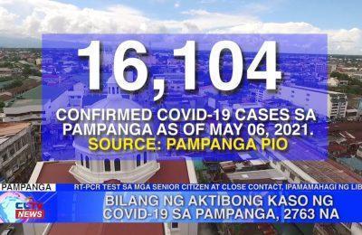 Bilang ng aktibong kaso ng COVID-19 sa Pampanga, 2,763 na | Pampanga News