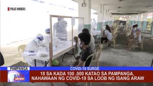 18 sa kada 100,000 katao sa Pampanga, nahawaan ng COVID-19 sa loob ng isang araw ayon sa Octa Research