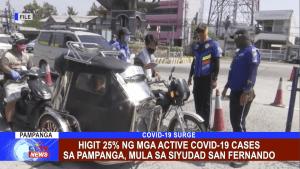 Higit 25% ng mga active COVID-19 cases sa Pampanga, mula sa Siyudad San Fernando